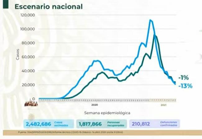 VIDEO México llega a 210 mil muertos por Covid