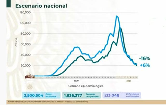 VIDEO México rebasa los 2 millones y medio de casos Covid
