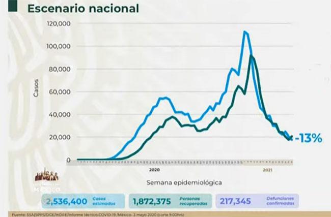 VIDEO México acumula 217 mil muertos por Covid