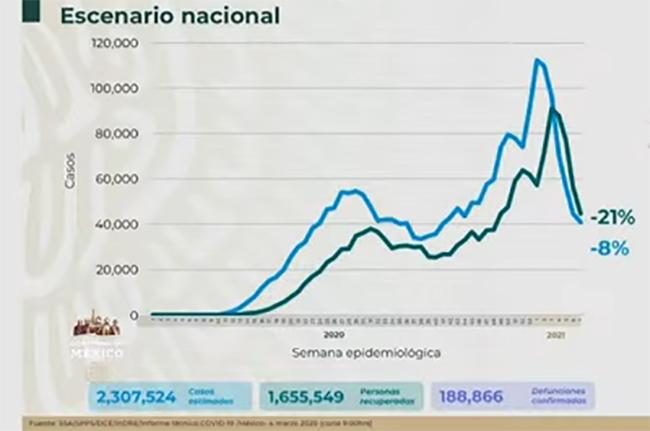 México registra 188 mil 866 muertes por coronavirus