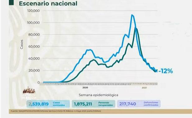 VIDEO México llega a 2 millones 539 mil casos de covid