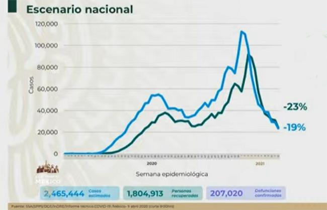 VIDEO México acumula 207 mil muertes por Covid