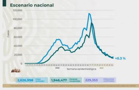 VIDEO México llega a los 229 mil 353 muertos por Covid19