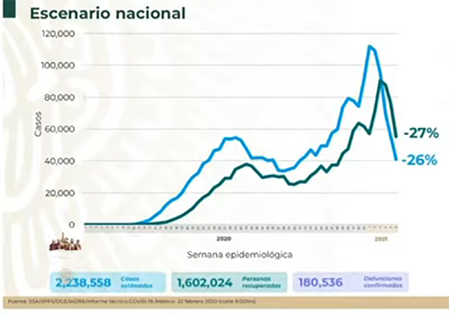 México registra 47 mil casos activos estimados de Covid