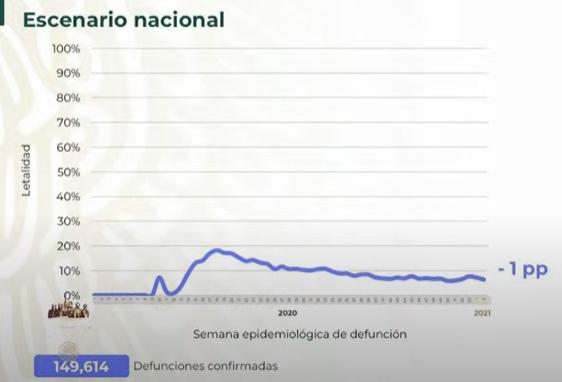 México, a un paso de las 150 mil muertes por Covid
