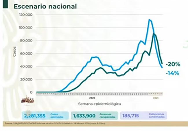 VIDEO Hay 2 millones 281 mil casos acumulados de Covid en México