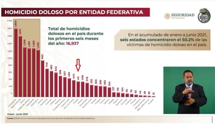 Ubican a Puebla a la mitad de los estados en homicidios dolosos