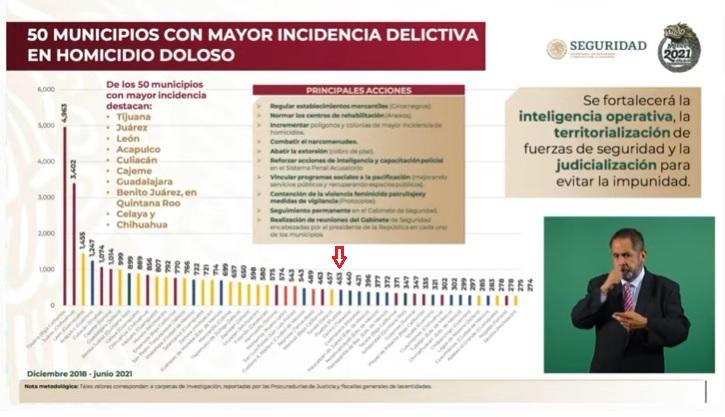 Registran dos asesinatos diarios en Puebla capital desde el 2018