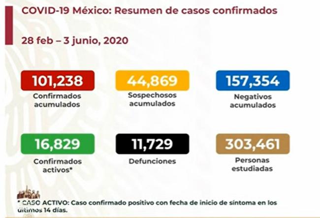 VIDEO En un día, México contabiliza más de mil decesos por Covid-19
