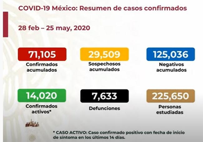 EN VIVO México llega a 71105 casos de coronavirus y 7633 defunciones