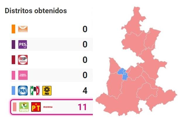 Morenistas arrasan y se llevan 11 de 15 distritos federales en Puebla