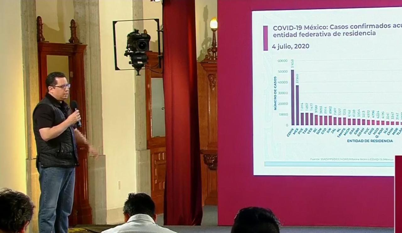 México ya supera las 30 mil muertes por COVID19