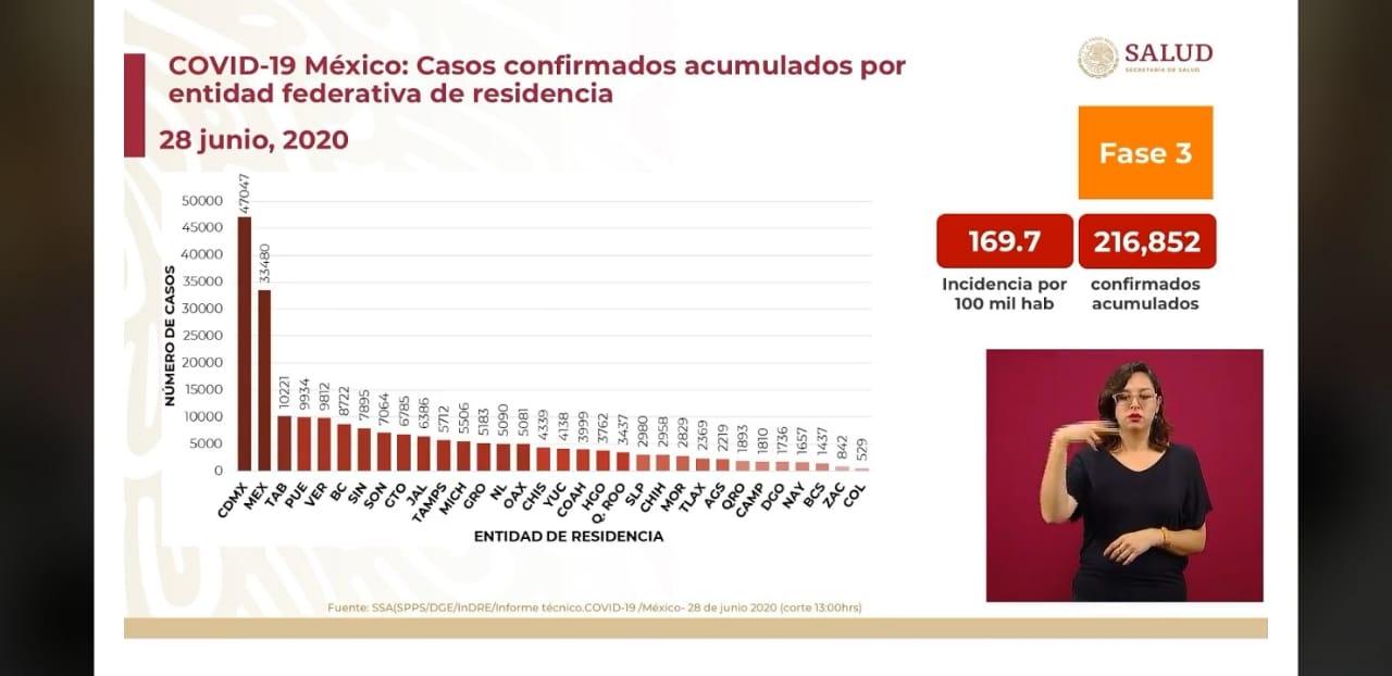 Puebla escala al cuarto lugar en contagios de Covid19, roza los 10 mil