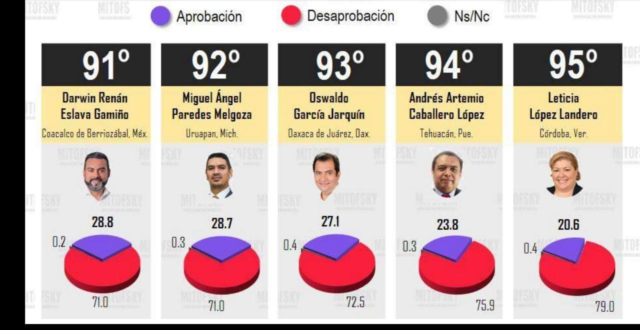 Alcalde de Tehuacán, de los ediles de menor aprobación ciudadana en el país