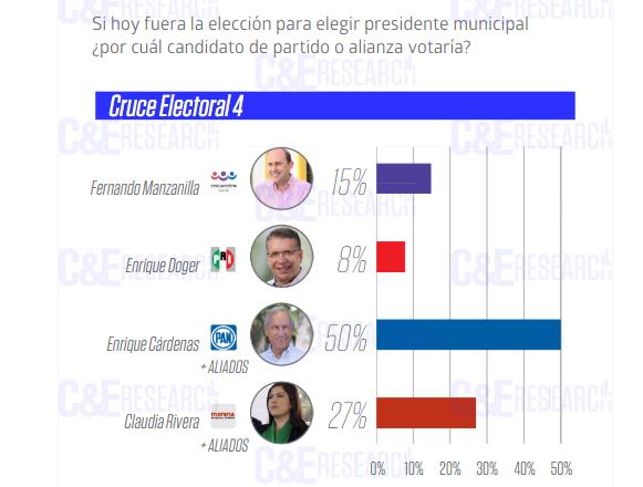 Morena perdería 2 votos a 1 la capital poblana en 2021: C&E Research