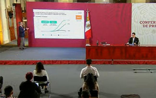 VIDEO México supera los 300 mil casos positivos acumulados de Covid