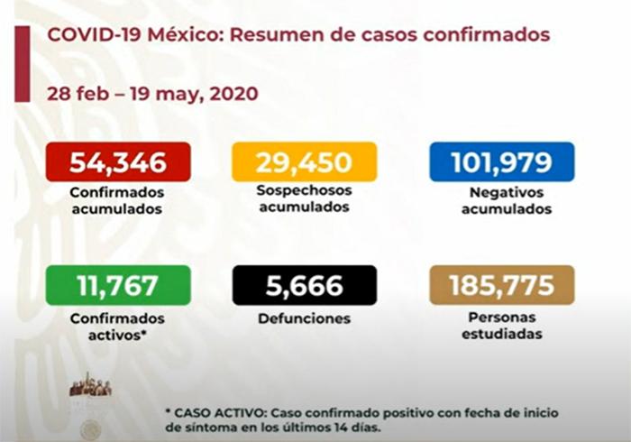 EN VIVO Hay 5666 muertos por coronavirus en México y 54346 positivos