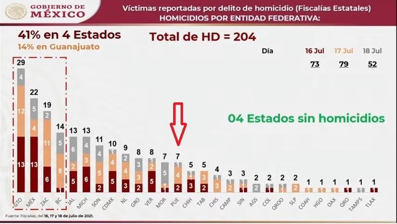 Fin de semana violento cobra la vida a 7 personas en Puebla