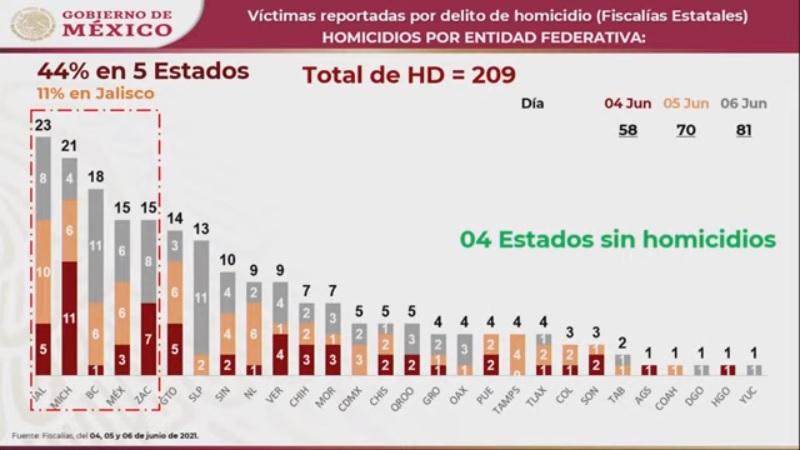 Fin de semana electoral deja cuatro homicidios en Puebla