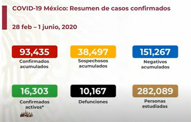 EN VIVO México rebasa las 10 mil muertes por Covid-19