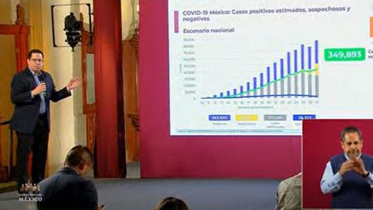 VIDEO México registra 36327 muertes por Covid