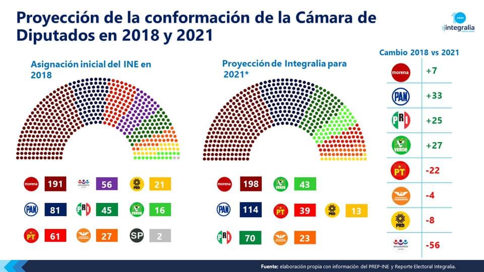 Ven ganones a Morena, PAN, PRI y PVEM en Cámara de Diputados
