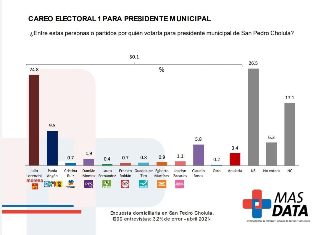 Apuntala Julio Lorenzini las encuestas en San Pedro Cholula
