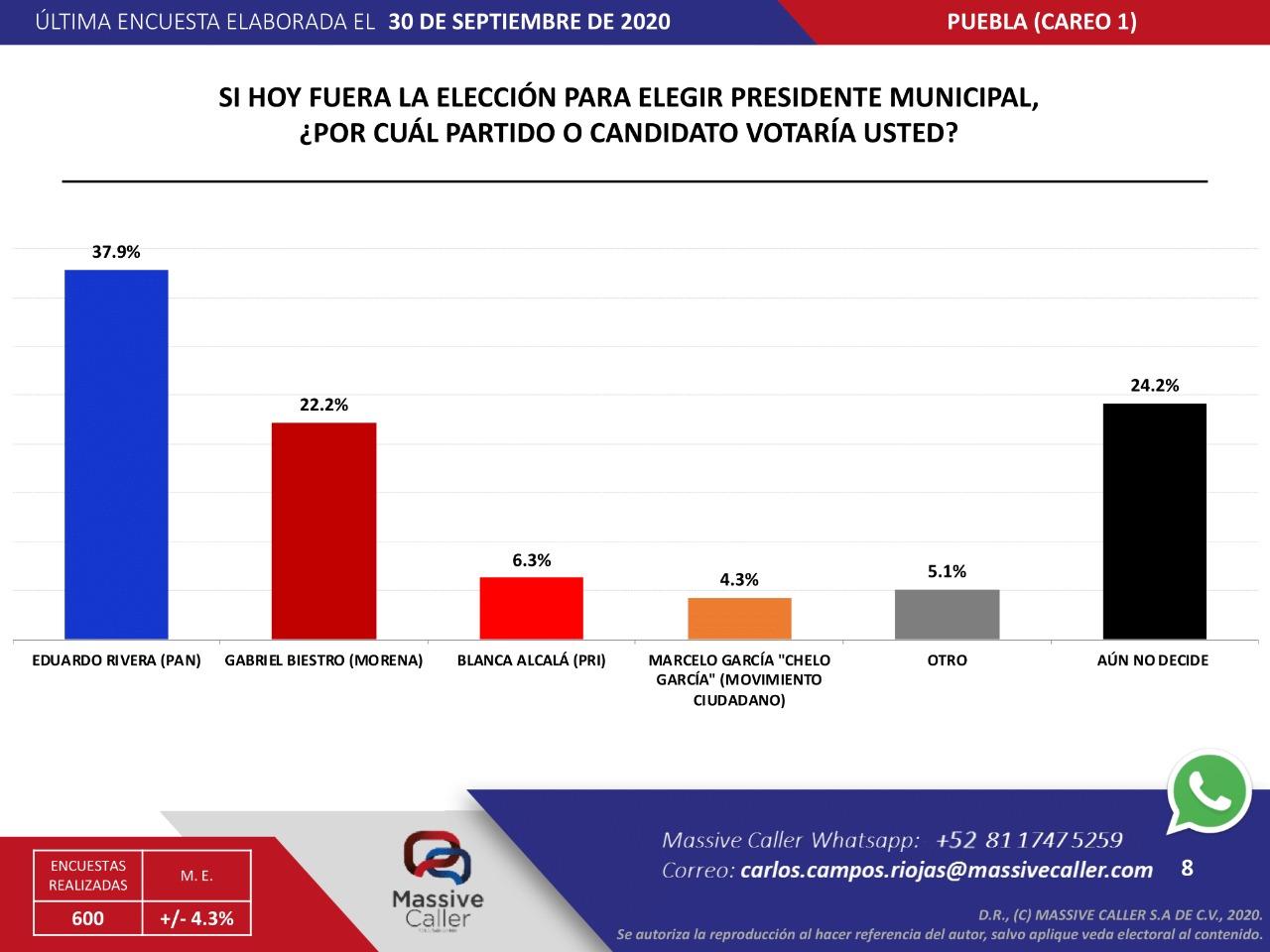 Lalo Rivera supera en preferencias a Morena y PRI rumbo a la alcaldía: Massive Caller