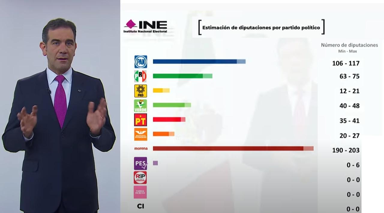 VIDEO Estas serían las diputaciones ganadas por partido según el Conteo Rápido