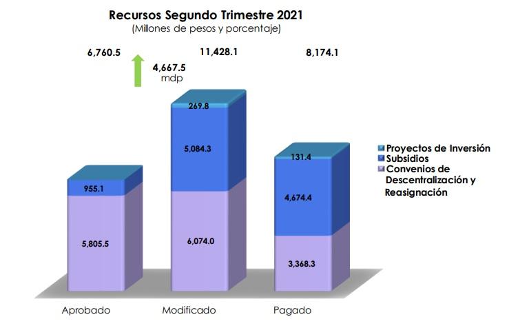 Debe Federación a Puebla 3,254 mdp en convenios y subsidios
