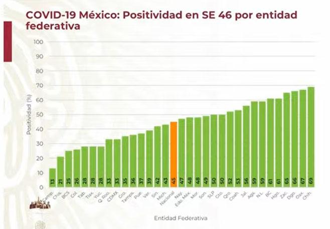 Puebla tiene porcentaje de positividad del covid de 37%: Gattel