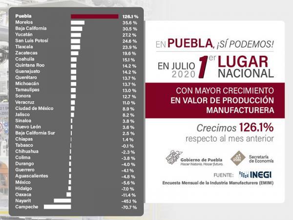 Puebla, primero en crecimiento en valor de producción manufacturera