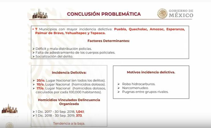 Puebla capital encabeza a los municipios con más delitos