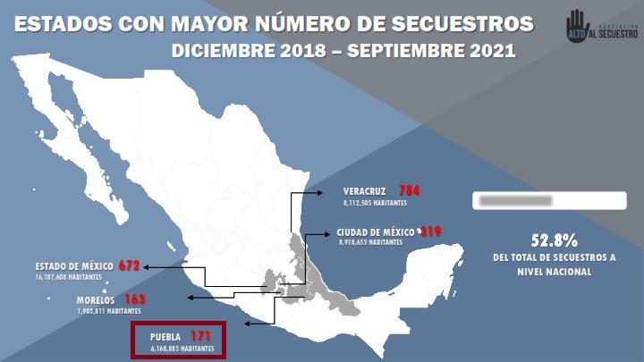 Cometen en 5 estados, incluido Puebla, la mitad de los secuestros