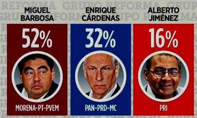 Barbosa, 20 puntos arriba sobre Cárdenas: Reforma
