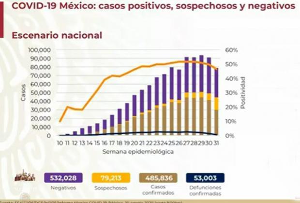 México llega a 53 mil muertos por Covid
