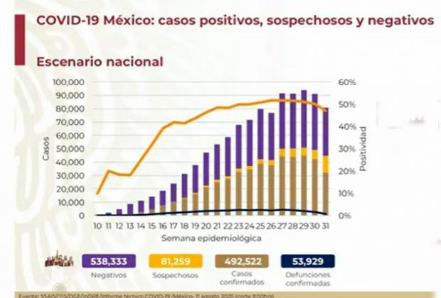 México llega a 53,929 muertos por Covid-19