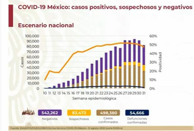 EN VIVO Hay 54,666 fallecidos por Covid en México