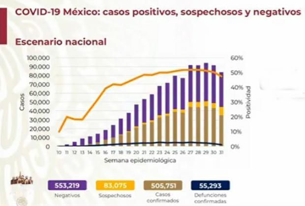 EN VIVO México rebasa los 500 mil casos positivos de Covid-19