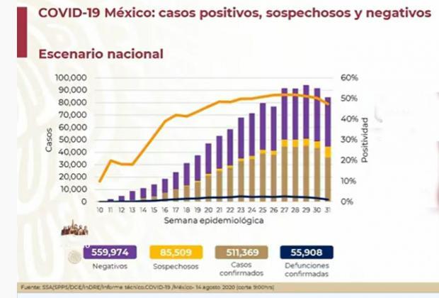 Hay en México 44 mil 983 casos activos de Covid-19