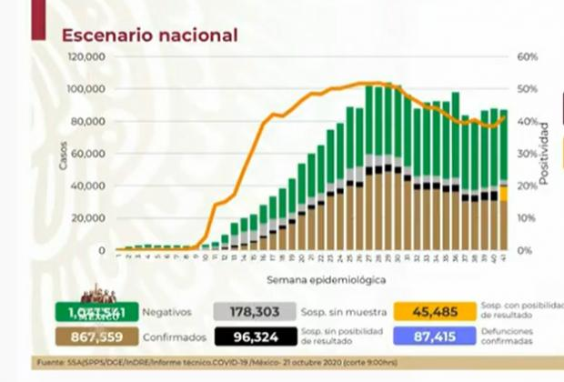EN VIVO México rebasa las 87 mil defunciones por Covid