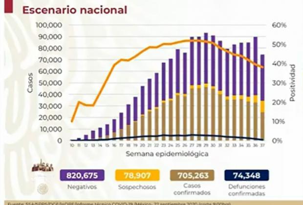 EN VIVO México llega a 74 mil defunciones por Covid