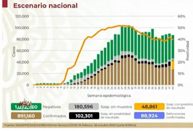 México se acerca a las 90 mil muertes por Covid