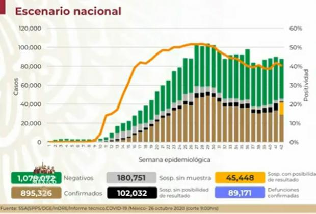 EN VIVO México, a un paso de los 900 mil casos de Covid