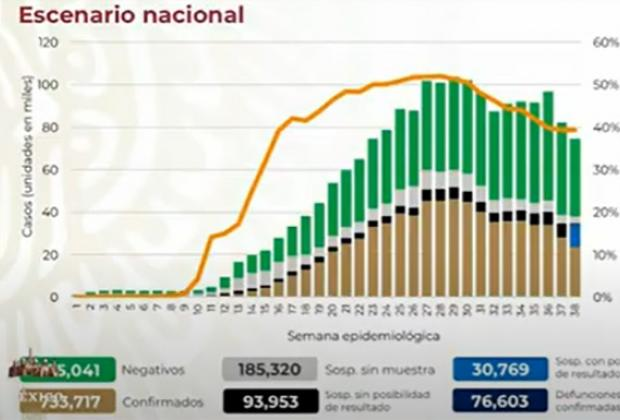 México sólo reporta 173 nuevas muertes por Covid en 24 horas