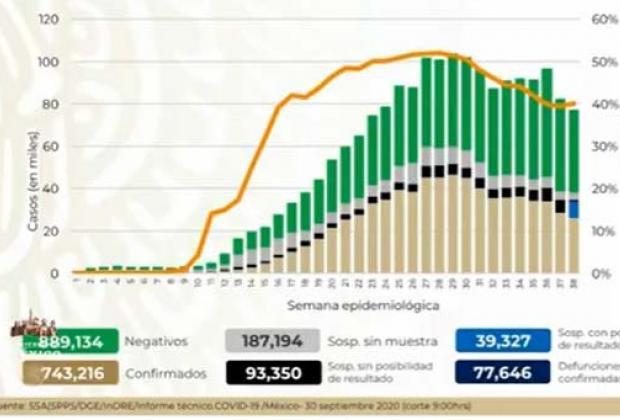 VIDEO México contabiliza 743 mil positivos de Covid
