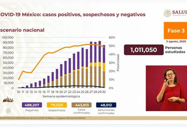 EN VIVO México se acerca a las 50 mil muertes por Covid