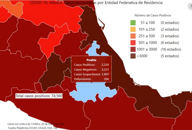 Puebla, séptima en contagios de Covid-19 y sexta en casos activos