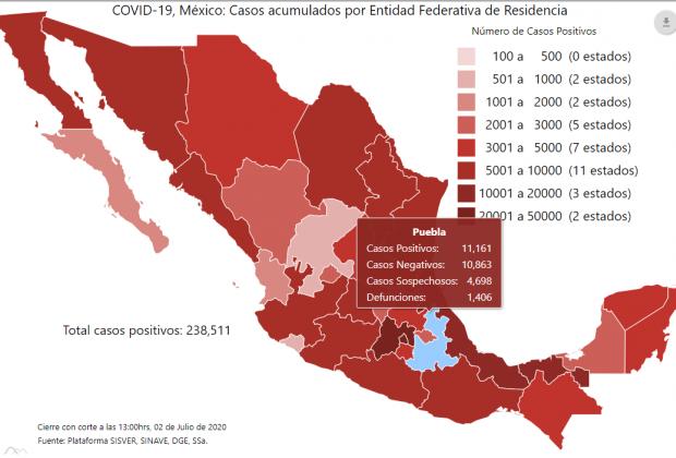 Repunta Covid19 en Puebla y supera los 11 mil casos acumulados
