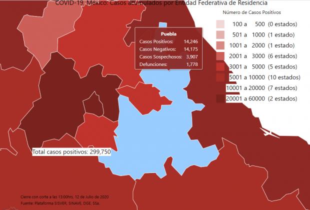Puebla suma 500 casos de Covid19 el fin de semana, van más de 14 mil
